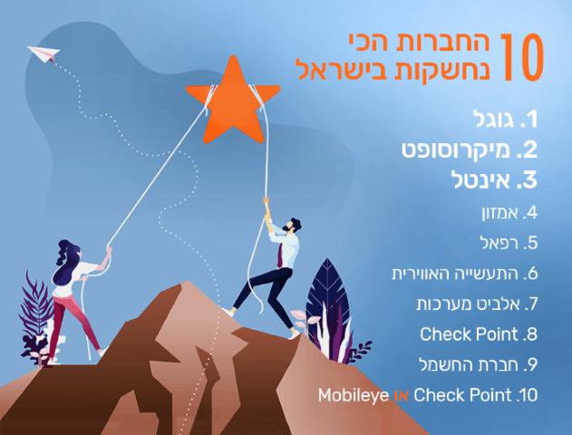 10 החברות הכי נחשקות בישראל