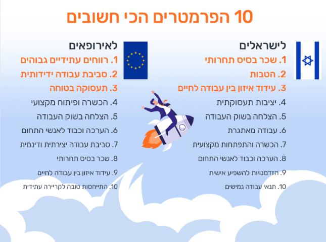 מה הכי חשוב לישראלים בהשוואה לאירופאים?