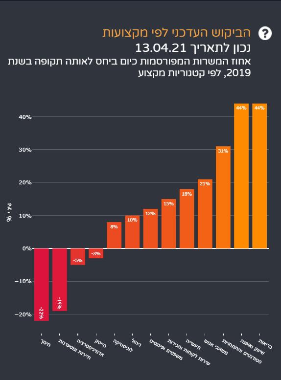 שוק התעסוקה - מדינת ישראל